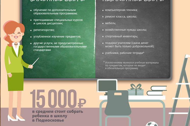 Законные и незаконные сборы денег в школе АРДИП